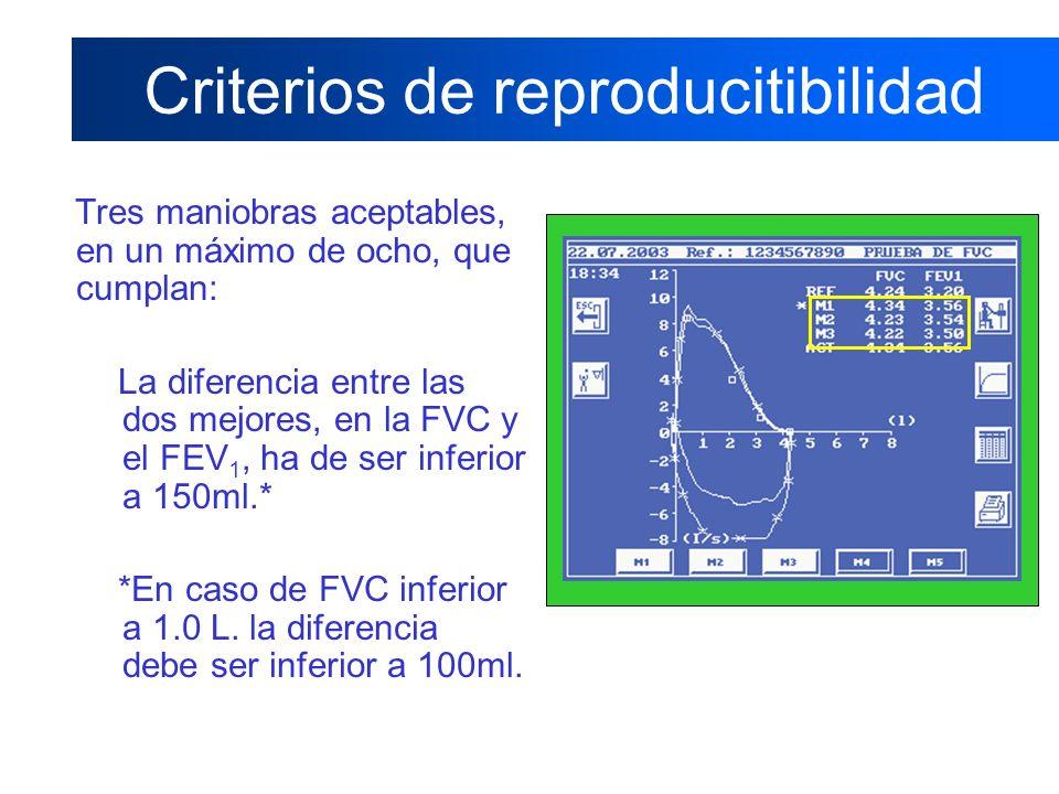 Criterios de reproducitibilidad Tres maniobras aceptables, en un máximo de ocho, que cumplan: La diferencia entre las dos mejores, en la FVC y el FEV