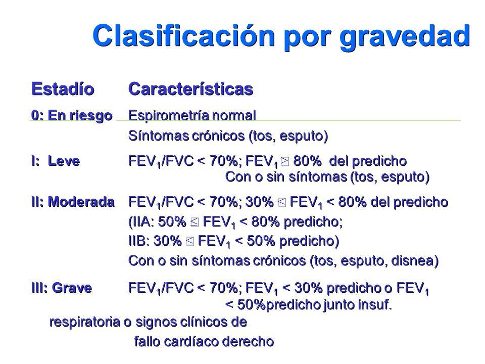 Clasificación por gravedad EstadíoCaracterísticas 0: En riesgoEspirometría normal Síntomas crónicos (tos, esputo) I: LeveFEV 1 /FVC < 70%; FEV 1 80% d