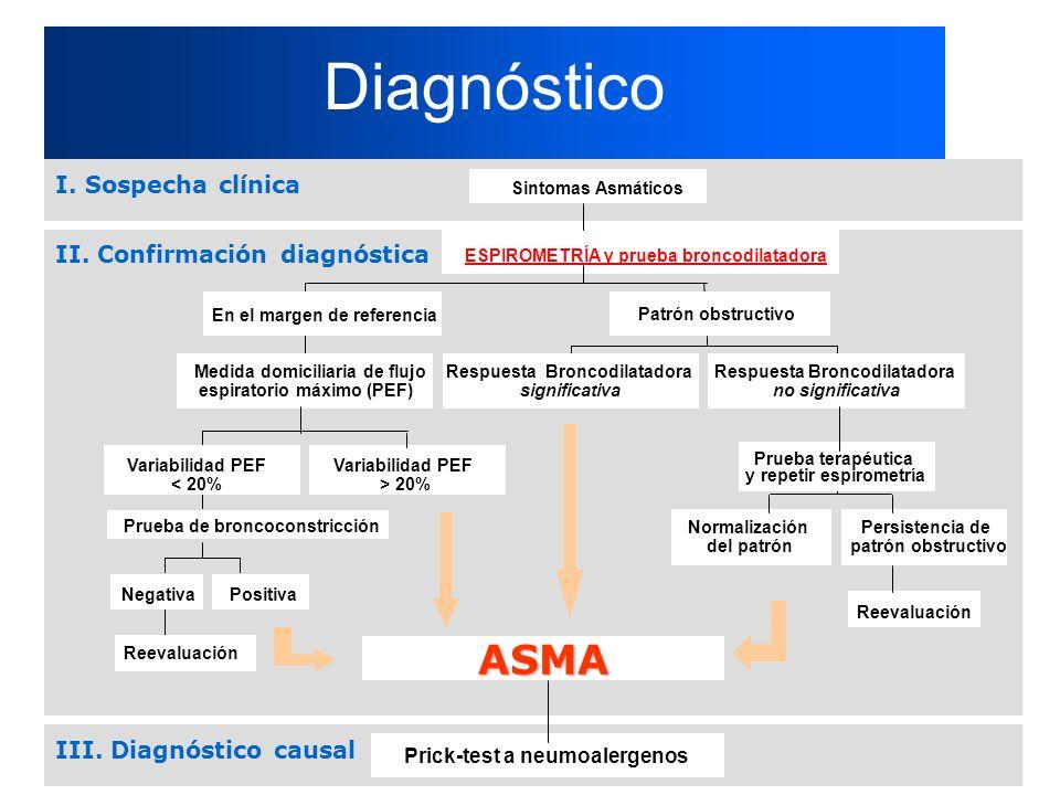 Diagnóstico Reevaluación Positiva Prueba de broncoconstricción Variabilidad PEF < 20% Variabilidad PEF > 20% Medida domiciliaria de flujo espiratorio