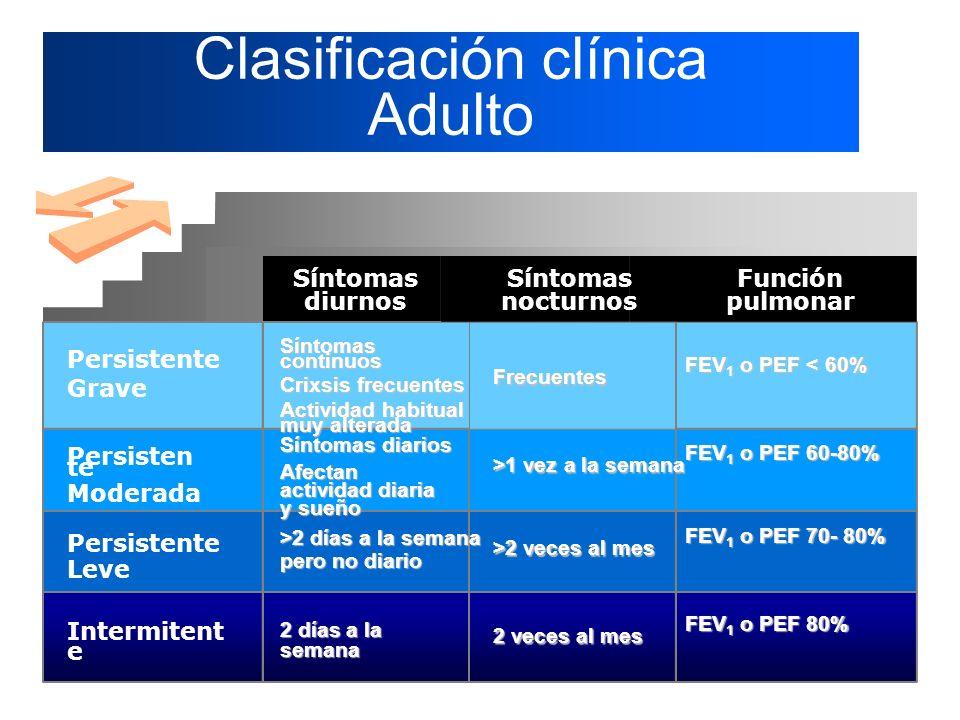 Clasificación clínica Adulto Síntomas diurnos Función pulmonar Persistente Grave Persisten te Moderada Persistente Leve Intermitent e FEV 1 o PEF < 60