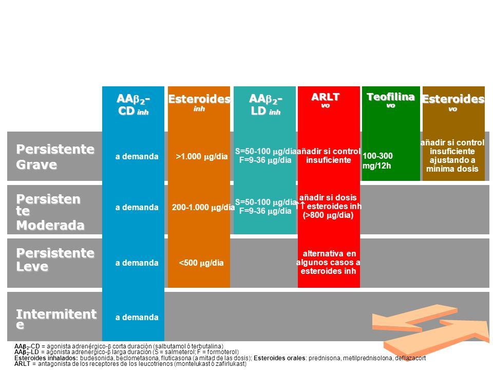 PersistenteGrave Persisten te Moderada PersistenteLeve Intermitent e Tratamiento de mantenimiento AA 2 - CD inh AA 2 - LD inh ARLTvoEsteroidesinhEster