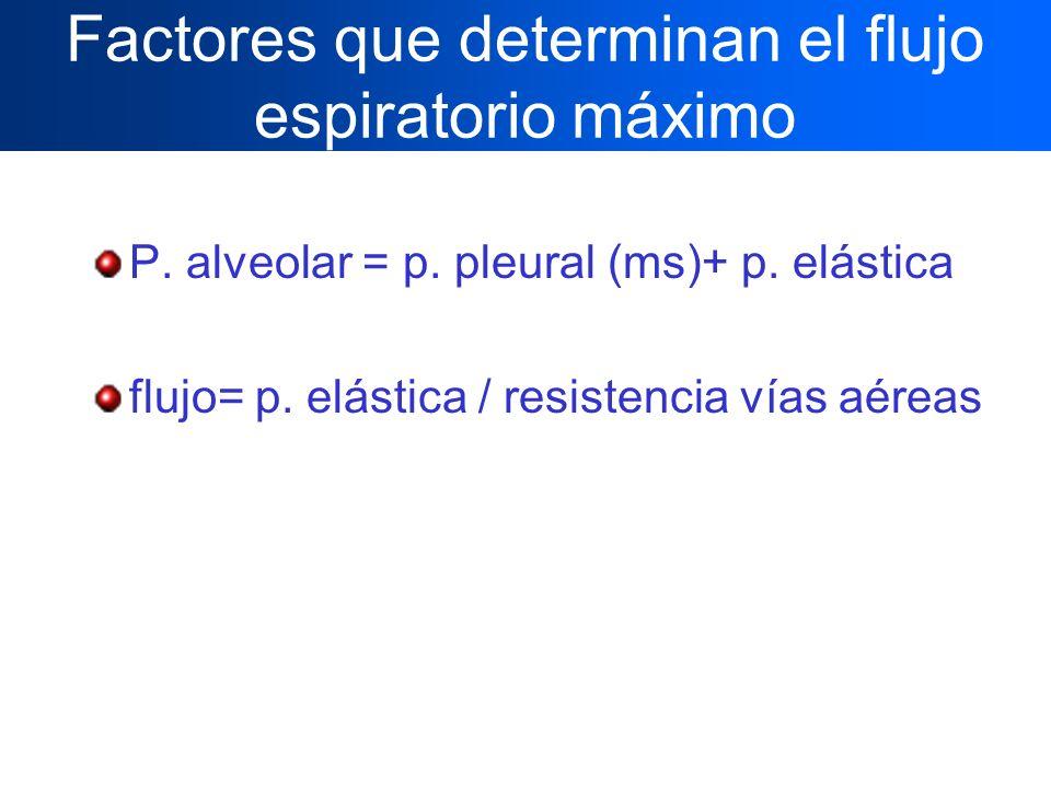 Factores que determinan el flujo espiratorio máximo P. alveolar = p. pleural (ms)+ p. elástica flujo= p. elástica / resistencia vías aéreas