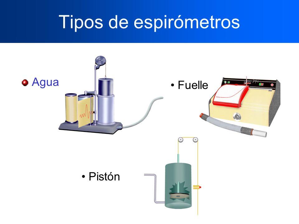 Tipos de espirómetros Agua Fuelle Pistón