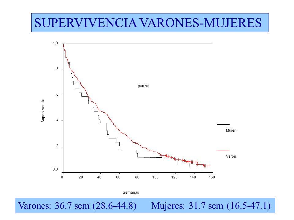 SUPERVIVENCIA VARONES-MUJERES Varones: 36.7 sem (28.6-44.8) Mujeres: 31.7 sem (16.5-47.1)