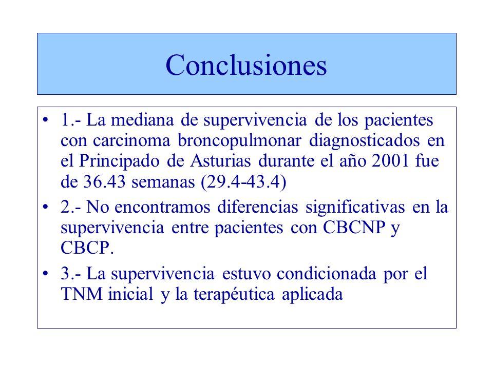 Conclusiones 1.- La mediana de supervivencia de los pacientes con carcinoma broncopulmonar diagnosticados en el Principado de Asturias durante el año 2001 fue de 36.43 semanas (29.4-43.4) 2.- No encontramos diferencias significativas en la supervivencia entre pacientes con CBCNP y CBCP.