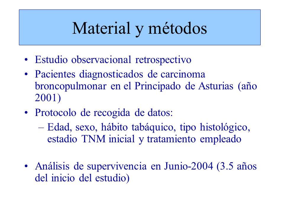 Material y métodos Estudio observacional retrospectivo Pacientes diagnosticados de carcinoma broncopulmonar en el Principado de Asturias (año 2001) Pr