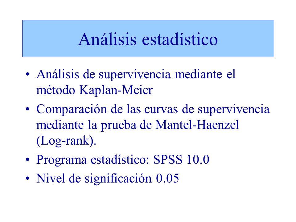 Análisis estadístico Análisis de supervivencia mediante el método Kaplan-Meier Comparación de las curvas de supervivencia mediante la prueba de Mantel-Haenzel (Log-rank).