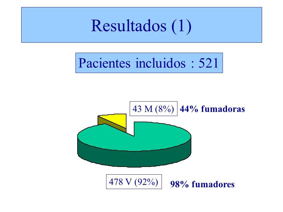 478 V (92%) 43 M (8%) 98% fumadores 44% fumadoras Resultados (1) Pacientes incluidos : 521