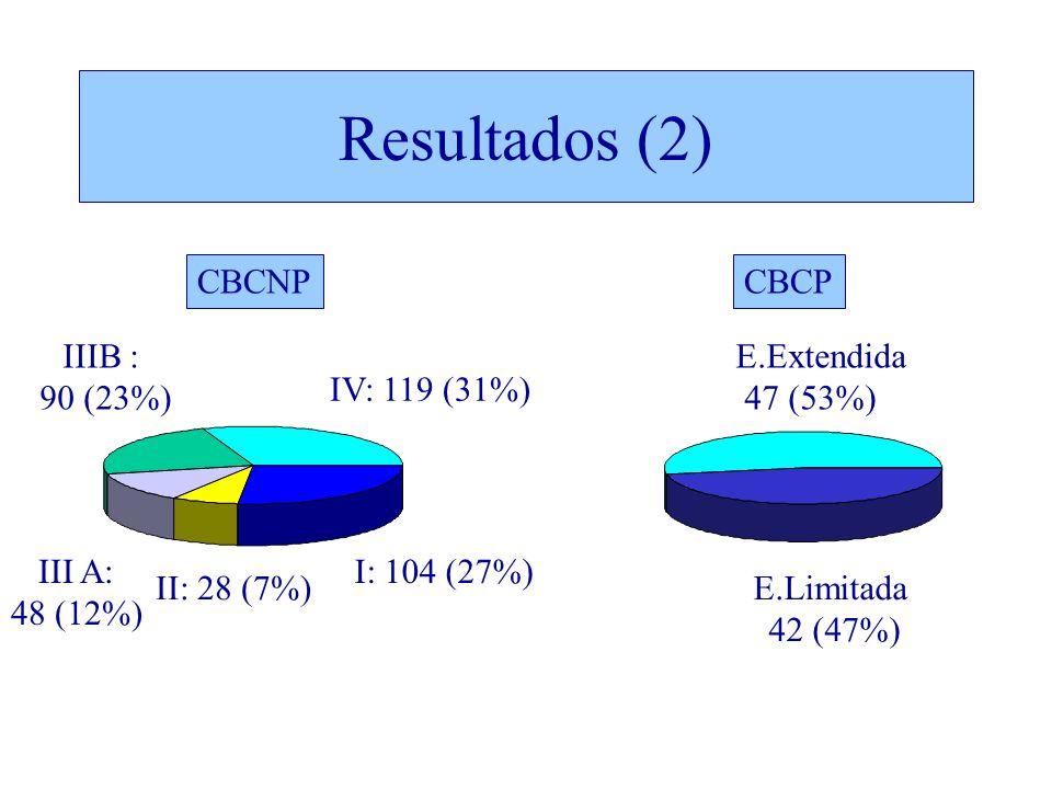 Resultados (2) IV: 119 (31%) I: 104 (27%) II: 28 (7%) III A: 48 (12%) IIIB : 90 (23%) E.Limitada 42 (47%) E.Extendida 47 (53%) CBCNPCBCP