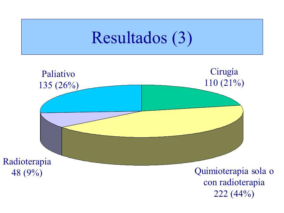 Resultados (3) Quimioterapia sola o con radioterapia 222 (44%) Cirugía 110 (21%) Paliativo 135 (26%) Radioterapia 48 (9%)
