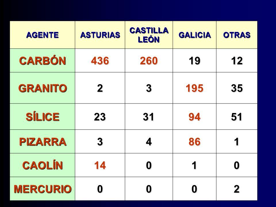 AGENTEASTURIAS CASTILLA LEÓN GALICIAOTRAS CARBÓN4362601912 GRANITO2319535 SÍLICE23319451 PIZARRA34861 CAOLÍN14010 MERCURIO0002