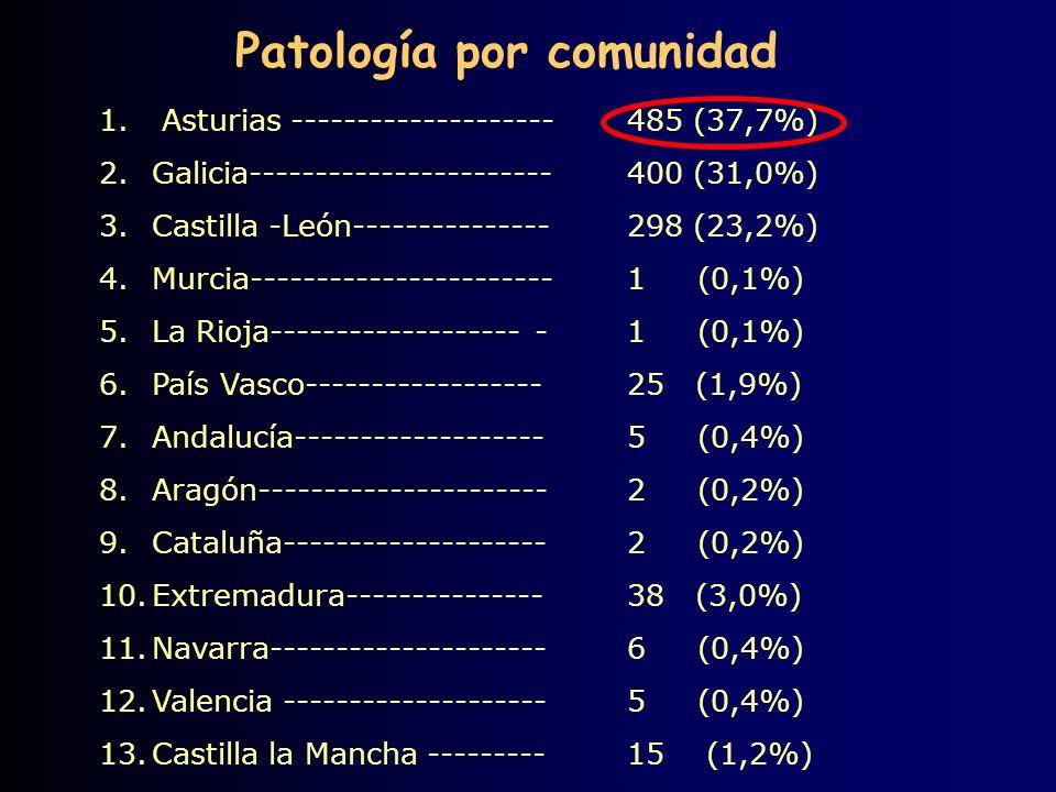 1. Asturias --------------------485 (37,7%) 2.Galicia-----------------------400 (31,0%) 3.Castilla -León---------------298 (23,2%) 4.Murcia-----------