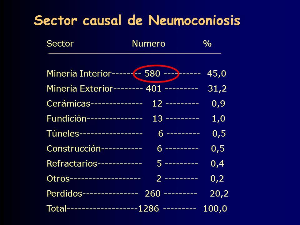 Sector Numero % Minería Interior-------- 580 ---------- 45,0 Minería Exterior-------- 401 --------- 31,2 Cerámicas-------------- 12 --------- 0,9 Fundición--------------- 13 --------- 1,0 Túneles----------------- 6 --------- 0,5 Construcción----------- 6 --------- 0,5 Refractarios------------ 5 --------- 0,4 Otros------------------- 2 --------- 0,2 Perdidos--------------- 260 --------- 20,2 Total-------------------1286 --------- 100,0 Sector causal de Neumoconiosis