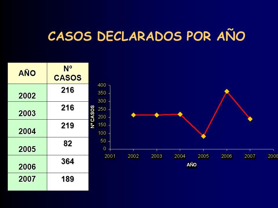 AÑO Nº CASOS 2002 216 2003 216 2004 219 2005 82 2006 364 2007189 CASOS DECLARADOS POR AÑO