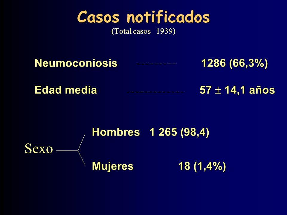 Casos notificados Casos notificados (Total casos 1939) Neumoconiosis 1286 (66,3%) Edad media 57 14,1 años Hombres 1 265 (98,4) Mujeres 18 (1,4%) Sexo