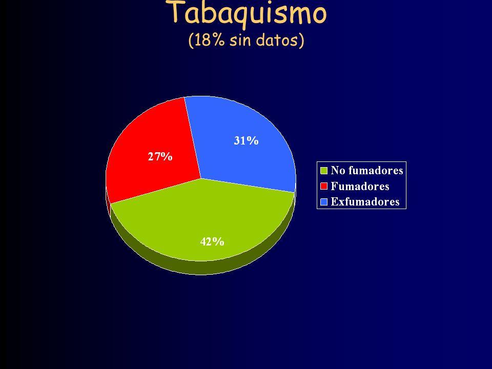 Tabaquismo (18% sin datos)