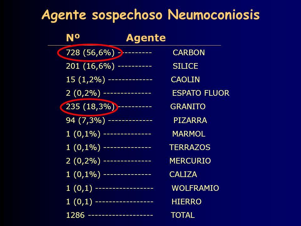 Nº Agente 728 (56,6%) ---------- CARBON 201 (16,6%) ---------- SILICE 15 (1,2%) ------------- CAOLIN 2 (0,2%) -------------- ESPATO FLUOR 235 (18,3%) ---------- GRANITO 94 (7,3%) ------------- PIZARRA 1 (0,1%) -------------- MARMOL 1 (0,1%) -------------- TERRAZOS 2 (0,2%) -------------- MERCURIO 1 (0,1%) -------------- CALIZA 1 (0,1) ----------------- WOLFRAMIO 1 (0,1) ----------------- HIERRO 1286 ------------------- TOTAL Agente sospechoso Neumoconiosis