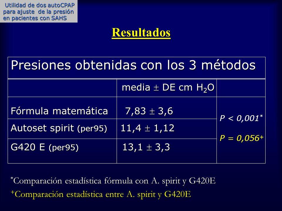 Resultados Presiones obtenidas con los 3 métodos media DE cm H 2 O media DE cm H 2 O Fórmula matemática 7,83 3,6 Autoset spirit (per95) 11,4 1,12 G420