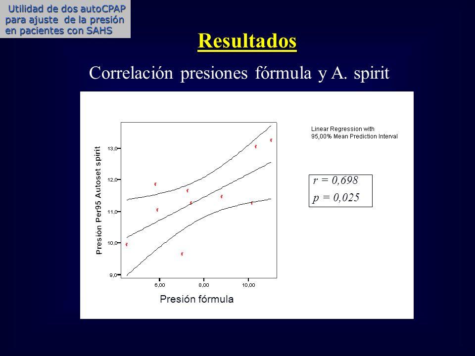 r = 0,698 p = 0,025 Resultados Correlación presiones fórmula y A. spirit Presión fórmula Utilidad de dos autoCPAP para ajuste de la presión en pacient