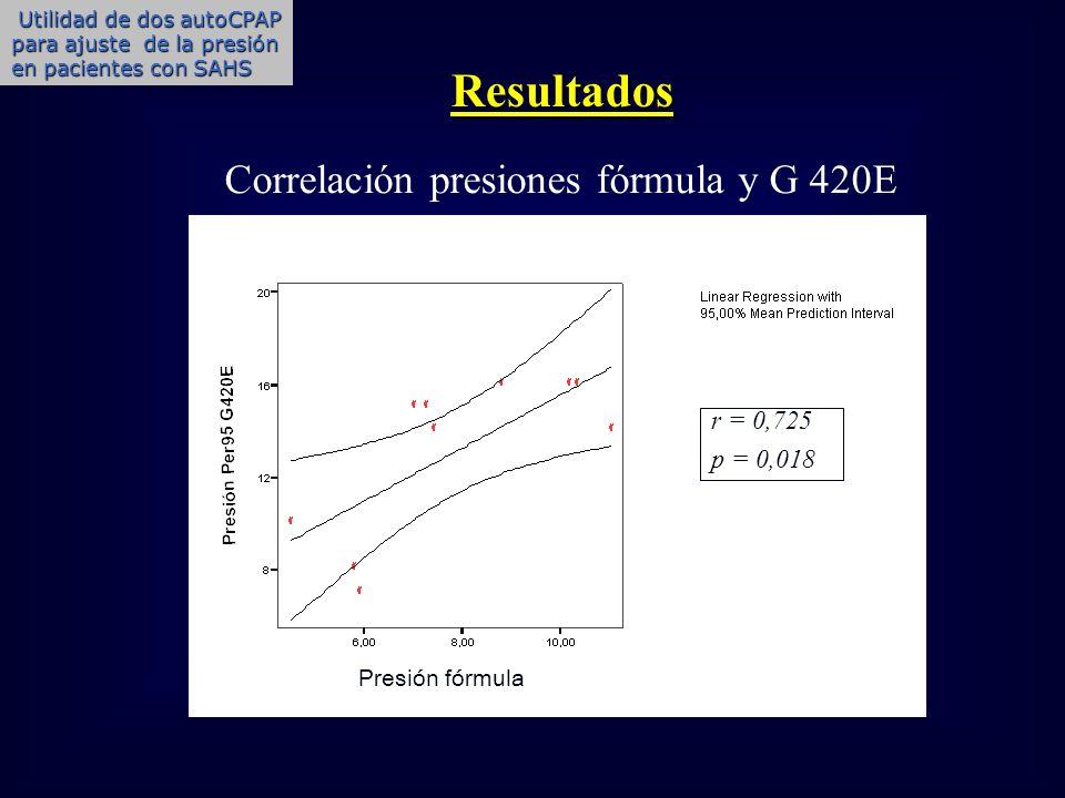 r = 0,725 p = 0,018 Correlación presiones fórmula y G 420E Resultados Presión fórmula Utilidad de dos autoCPAP para ajuste de la presión en pacientes
