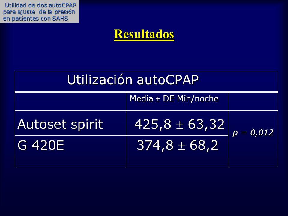 Resultados Utilización autoCPAP Utilización autoCPAP Media DE Min/noche Media DE Min/noche Autoset spirit 425,8 63,32 G 420E 374,8 68,2 Utilidad de do