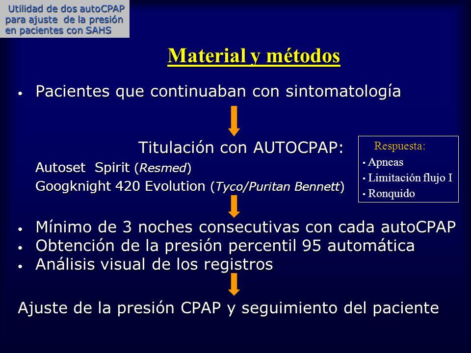 Material y métodos Material y métodos Pacientes que continuaban con sintomatología Pacientes que continuaban con sintomatología Titulación con AUTOCPA
