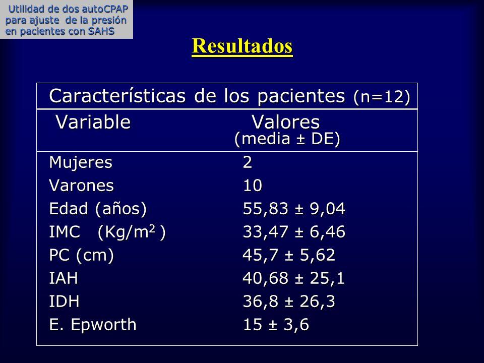 Resultados Presiones obtenidas con los 3 métodos media DE cm H 2 O media DE cm H 2 O Fórmula matemática 7,83 3,6 Autoset spirit (per95) 11,4 1,12 G420 E (per95) 13,1 3,3 * Comparación estadística fórmula con A.