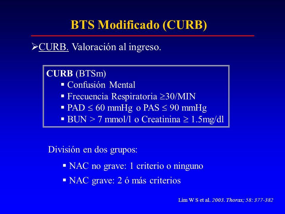 BTS Modificado (CURB) CURB. Valoración al ingreso. CURB (BTSm) Confusión Mental Frecuencia Respiratoria 30/MIN PAD 60 mmHg o PAS 90 mmHg BUN > 7 mmol/