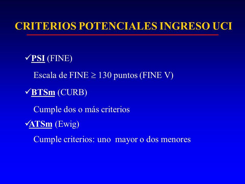CRITERIOS POTENCIALES INGRESO UCI PSI (FINE) Escala de FINE 130 puntos (FINE V) BTSm (CURB) Cumple dos o más criterios ATSm (Ewig) Cumple criterios: u