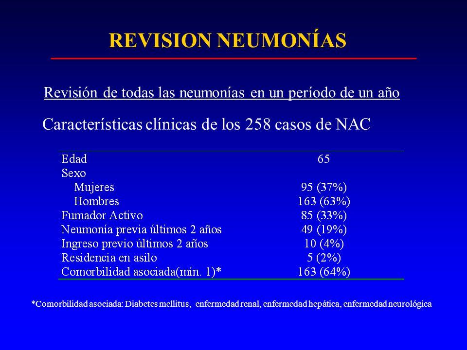 REVISION NEUMONÍAS Características clínicas de los 258 casos de NAC *Comorbilidad asociada: Diabetes mellitus, enfermedad renal, enfermedad hepática,