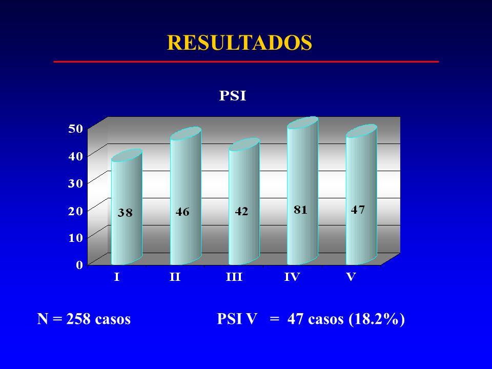 RESULTADOS N = 258 casosPSI V = 47 casos (18.2%)