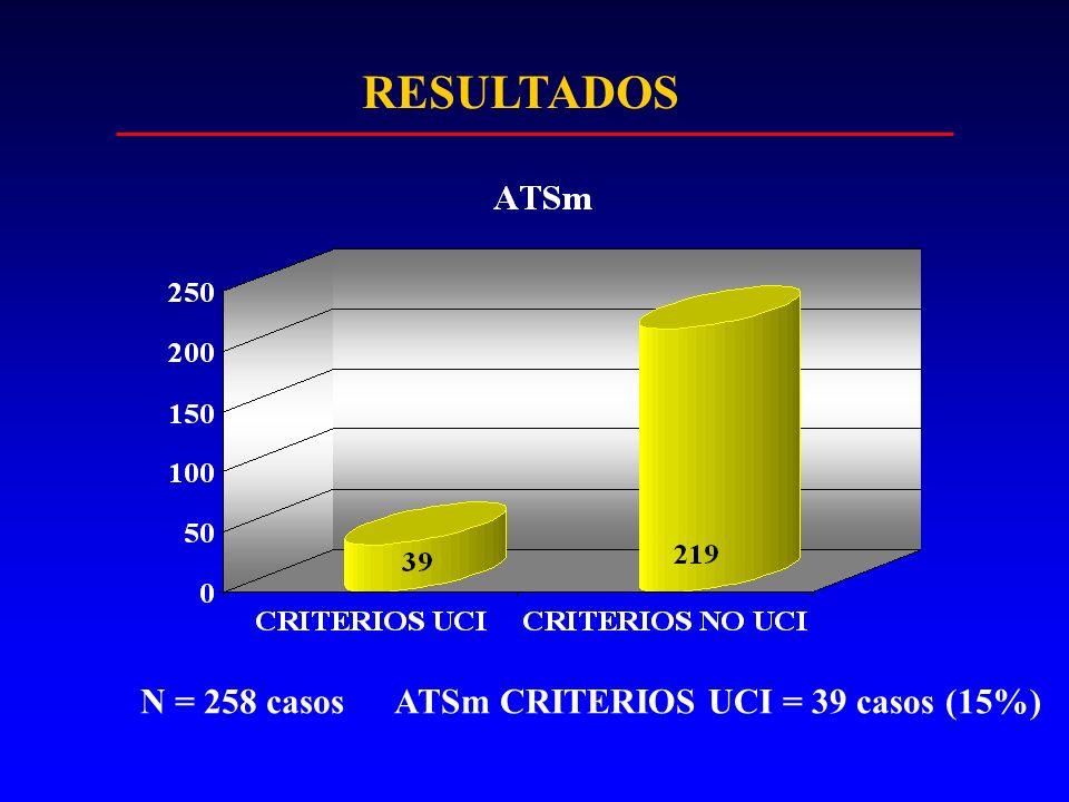 RESULTADOS N = 258 casosATSm CRITERIOS UCI = 39 casos (15%)