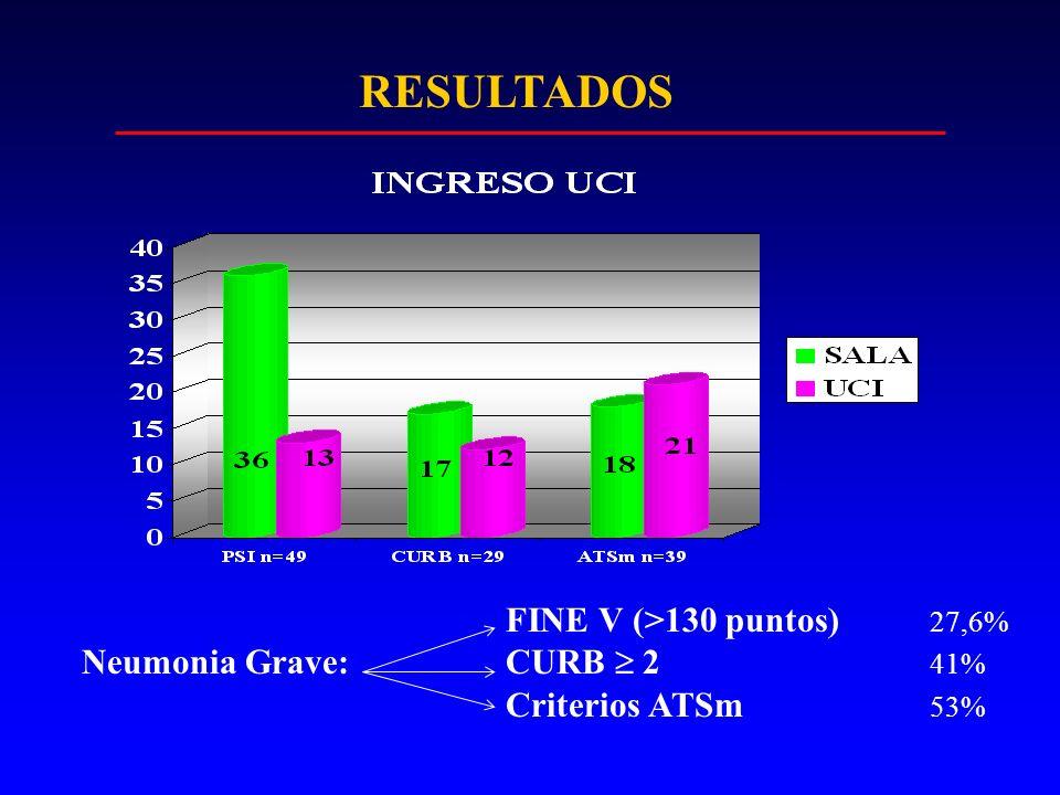 RESULTADOS FINE V (>130 puntos) 27,6% Neumonia Grave:CURB 2 41% Criterios ATSm 53%
