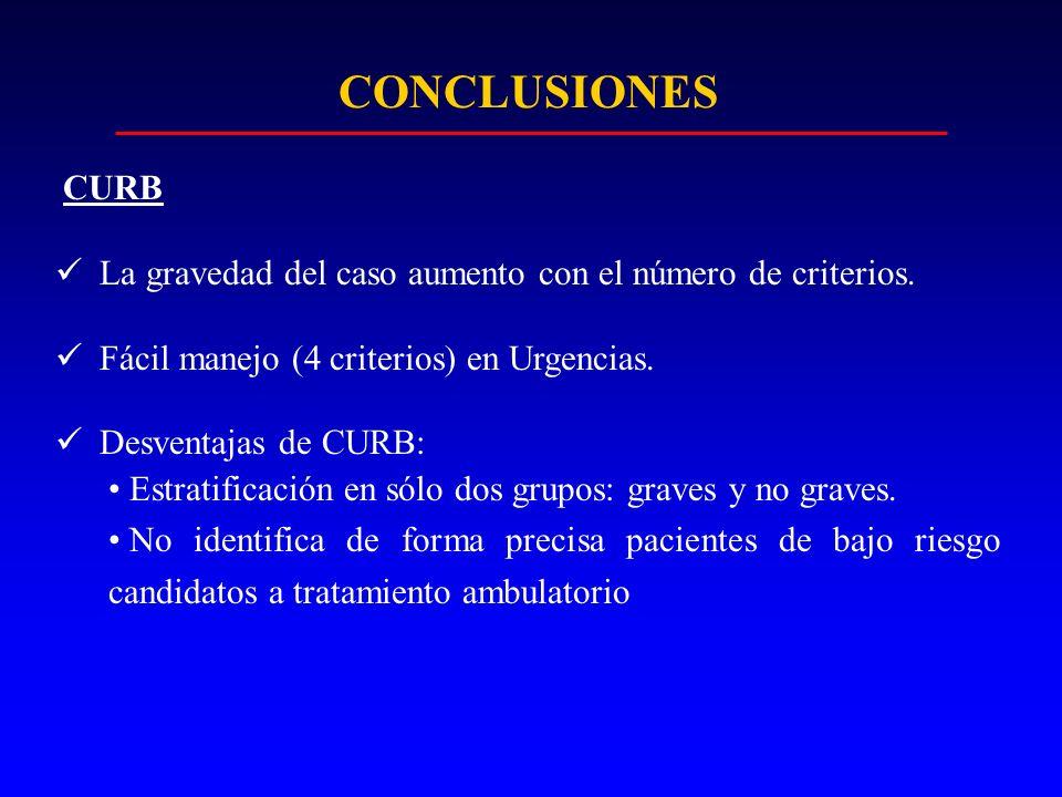 CONCLUSIONES CURB La gravedad del caso aumento con el número de criterios. Fácil manejo (4 criterios) en Urgencias. Desventajas de CURB: Estratificaci