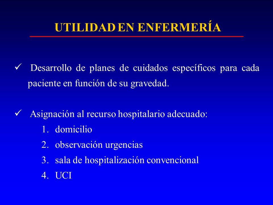UTILIDAD EN ENFERMERÍA Desarrollo de planes de cuidados específicos para cada paciente en función de su gravedad. Asignación al recurso hospitalario a