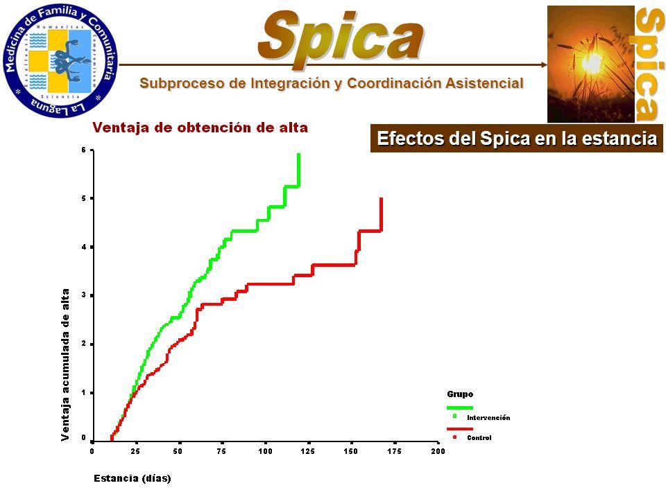 Efectos del Spica en la estancia Subproceso de Integración y Coordinación Asistencial
