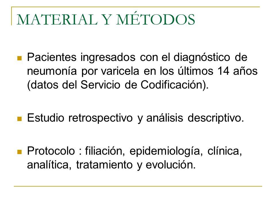MATERIAL Y MÉTODOS Pacientes ingresados con el diagnóstico de neumonía por varicela en los últimos 14 años (datos del Servicio de Codificación). Estud