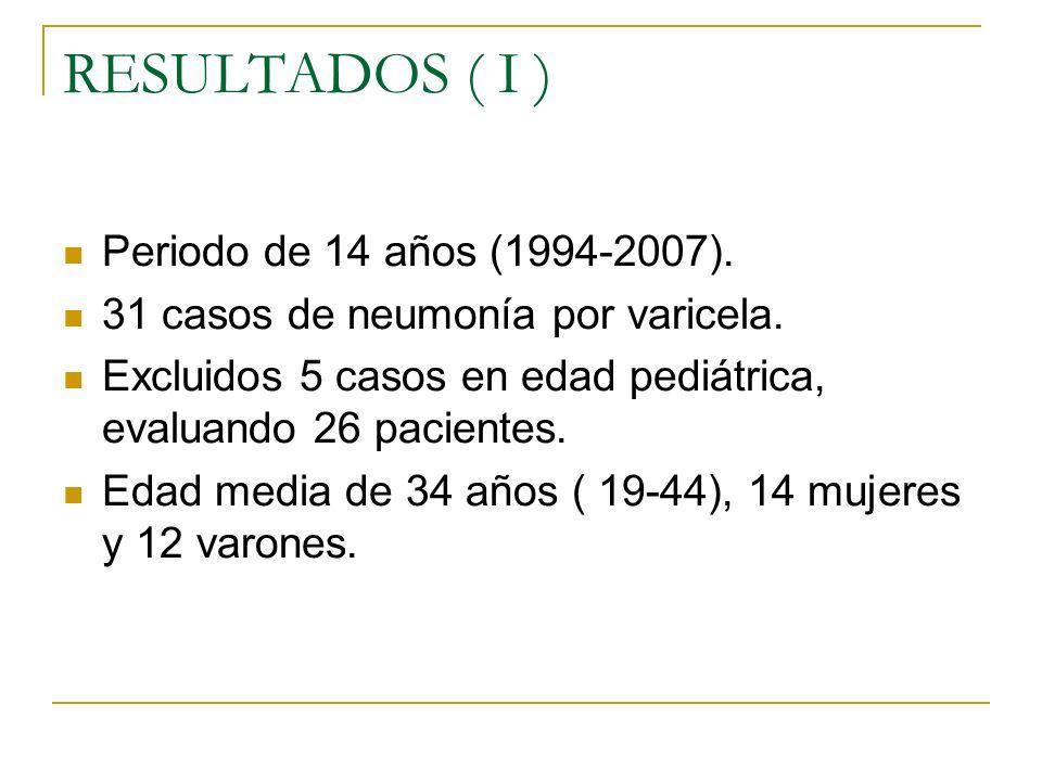 RESULTADOS ( I ) Periodo de 14 años (1994-2007). 31 casos de neumonía por varicela. Excluidos 5 casos en edad pediátrica, evaluando 26 pacientes. Edad