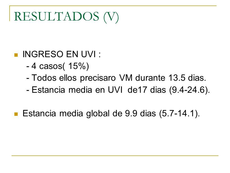 RESULTADOS (V) INGRESO EN UVI : - 4 casos( 15%) - Todos ellos precisaro VM durante 13.5 dias. - Estancia media en UVI de17 dias (9.4-24.6). Estancia m