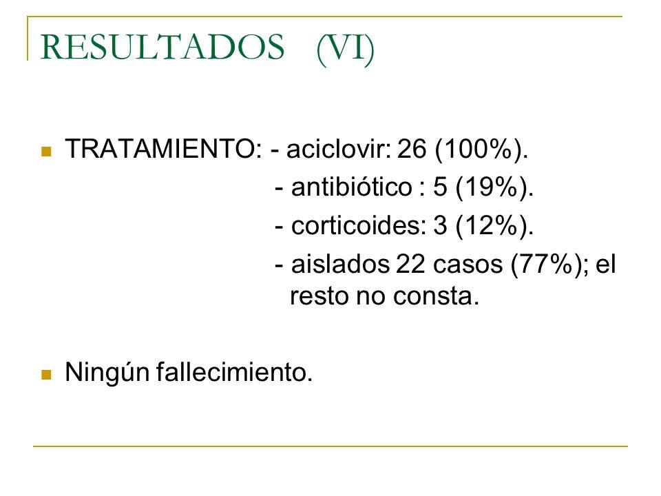 RESULTADOS (VI) TRATAMIENTO: - aciclovir: 26 (100%). - antibiótico : 5 (19%). - corticoides: 3 (12%). - aislados 22 casos (77%); el resto no consta. N