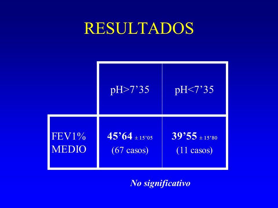 RESULTADOS pH>735pH<735 FEV1% MEDIO 4564 ± 1505 (67 casos) 3955 ± 1580 (11 casos) No significativo