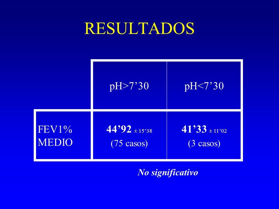 RESULTADOS pH>730pH<730 FEV1% MEDIO 4492 ± 1538 (75 casos) 4133 ± 1102 (3 casos) No significativo