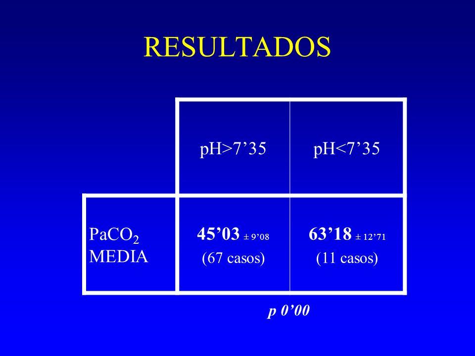RESULTADOS pH>735pH<735 PaCO 2 MEDIA 4503 ± 908 (67 casos) 6318 ± 1271 (11 casos) p 000