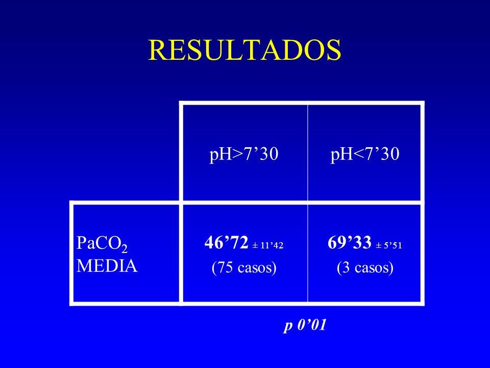 RESULTADOS pH>730pH<730 PaCO 2 MEDIA 4672 ± 1142 (75 casos) 6933 ± 551 (3 casos) p 001