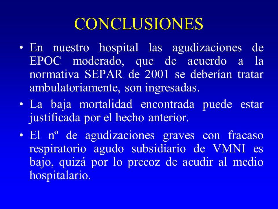 CONCLUSIONES En nuestro hospital las agudizaciones de EPOC moderado, que de acuerdo a la normativa SEPAR de 2001 se deberían tratar ambulatoriamente,