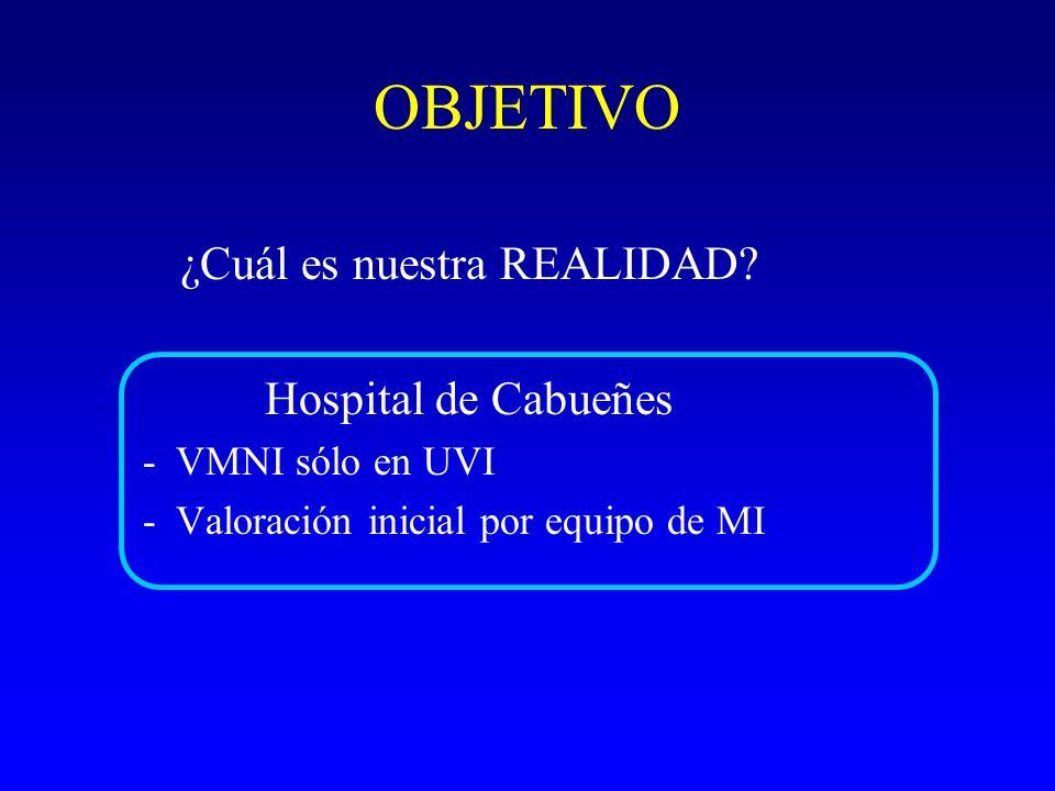 OBJETIVO ¿Cuál es nuestra REALIDAD? Hospital de Cabueñes -VMNI sólo en UVI -Valoración inicial por equipo de MI