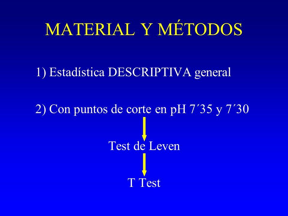 MATERIAL Y MÉTODOS 1) Estadística DESCRIPTIVA general 2) Con puntos de corte en pH 7´35 y 7´30 Test de Leven T Test