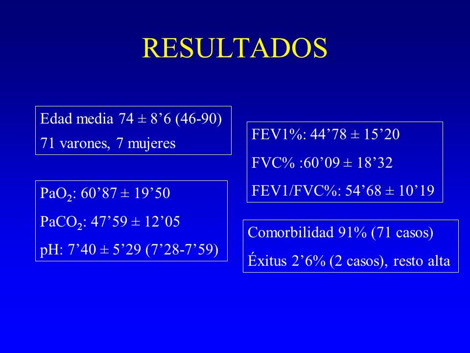 RESULTADOS Edad media 74 ± 86 (46-90) 71 varones, 7 mujeres FEV1%: 4478 ± 1520 FVC% :6009 ± 1832 FEV1/FVC%: 5468 ± 1019 PaO 2 : 6087 ± 1950 PaCO 2 : 4