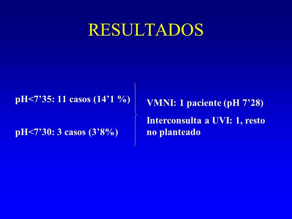 RESULTADOS pH>735pH<735 EDAD MEDIA 744 ± 795 (67 casos) 7155 ± 1209 (11 casos) No significativo