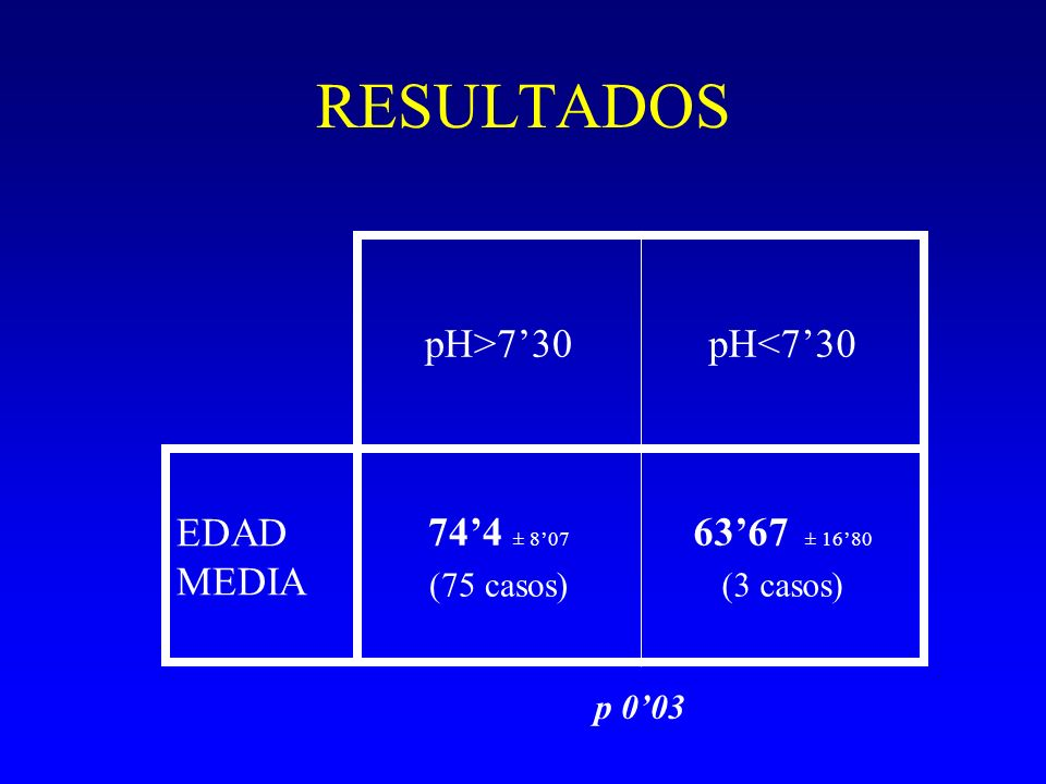 RESULTADOS pH>730pH<730 EDAD MEDIA 744 ± 807 (75 casos) 6367 ± 1680 (3 casos) p 003